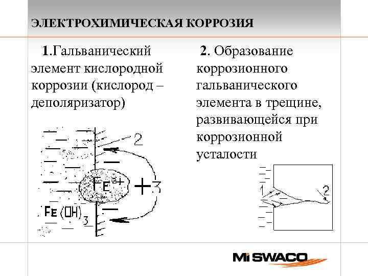 ЭЛЕКТРОХИМИЧЕСКАЯ КОРРОЗИЯ 1. Гальванический элемент кислородной коррозии (кислород – деполяризатор) 2. Образование коррозионного гальванического