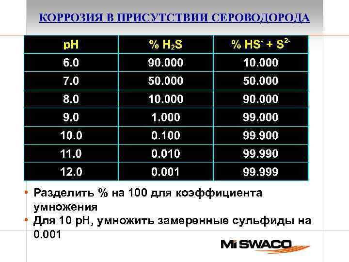 КОРРОЗИЯ В ПРИСУТСТВИИ СЕРОВОДОРОДА • Разделить % на 100 для коэффициента умножения • Для