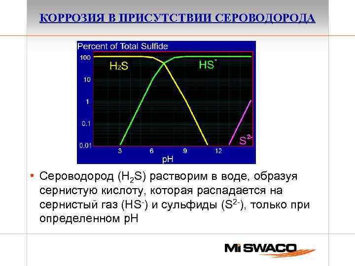 КОРРОЗИЯ В ПРИСУТСТВИИ СЕРОВОДОРОДА • Сероводород (H 2 S) растворим в воде, образуя сернистую