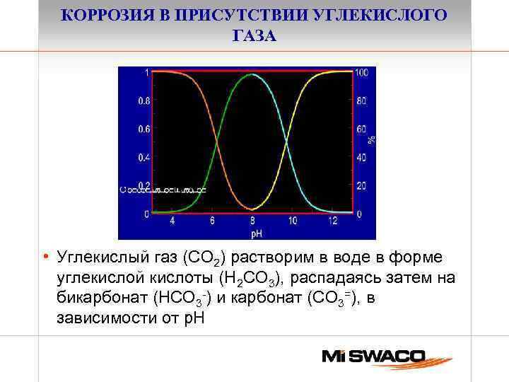 КОРРОЗИЯ В ПРИСУТСТВИИ УГЛЕКИСЛОГО ГАЗА • Углекислый газ (CO 2) растворим в воде в