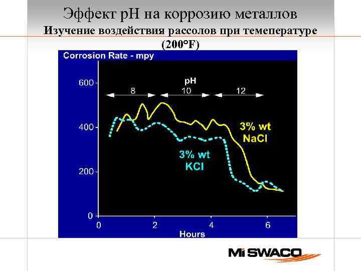 Эффект р. Н на коррозию металлов Изучение воздействия рассолов при темепературе (200°F)