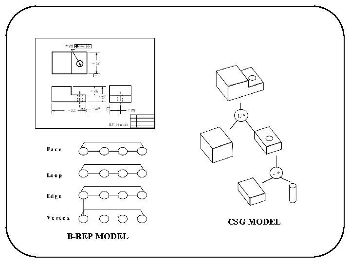 CSG MODEL B-REP MODEL