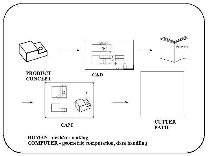 PRODUCT CONCEPT CAD CAM HUMAN - decision making COMPUTER - geometric computation, data handling