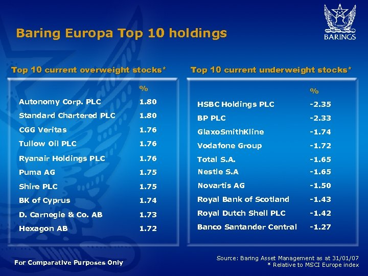 Baring Europa Top 10 holdings Top 10 current overweight stocks* Top 10 current underweight