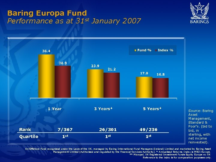 Baring Europa Fund Performance as at 31 st January 2007 Rank Quartile 7/367 26/301
