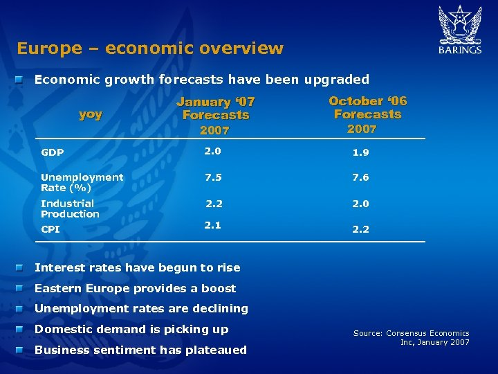 Europe – economic overview Economic growth forecasts have been upgraded yoy January ' 07