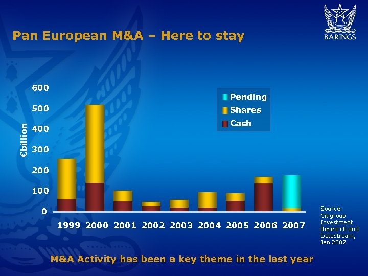 Pan European M&A – Here to stay 600 €billion 500 400 Pending Shares Cash