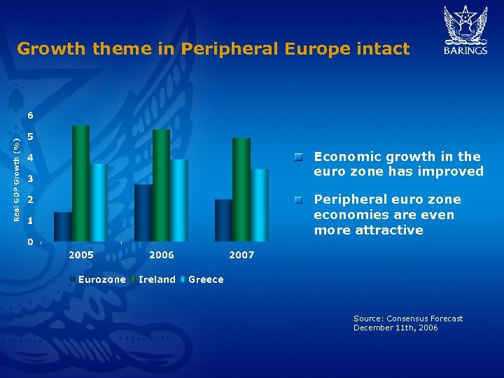 Growth theme in Peripheral Europe intact Economic growth in the euro zone has improved