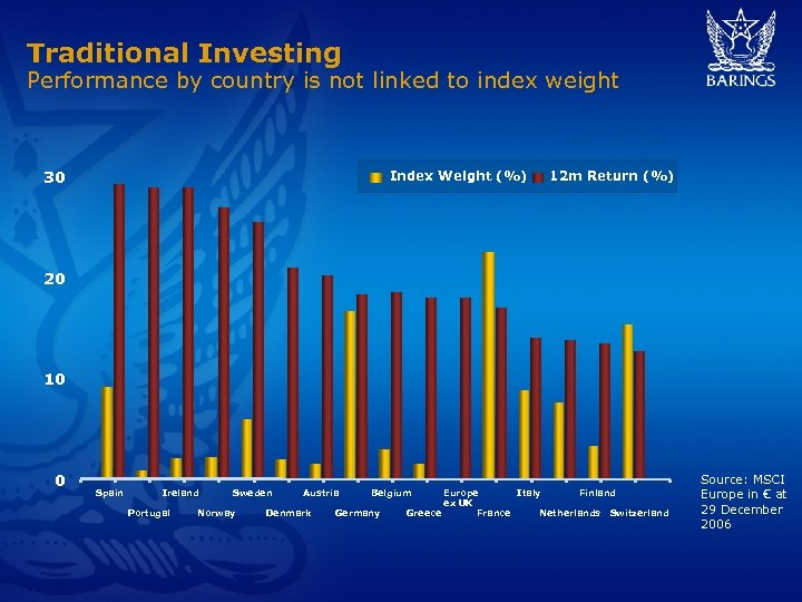 Traditional Investing Performance by country is not linked to index weight 30 Index Weight