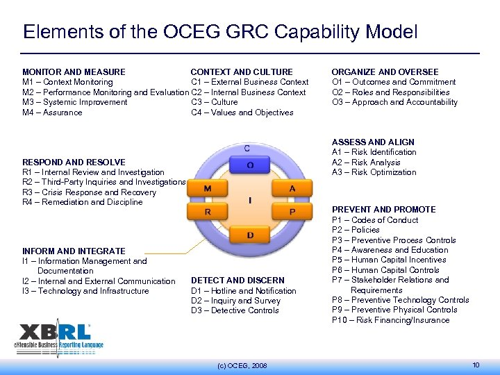 Elements of the OCEG GRC Capability Model MONITOR AND MEASURE CONTEXT AND CULTURE M