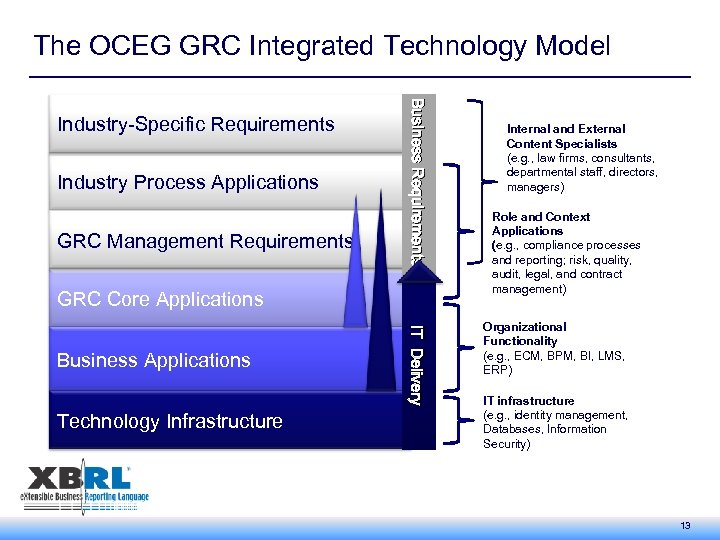 The OCEG GRC Integrated Technology Model Industry Process Applications GRC Management Requirements Business Requirements