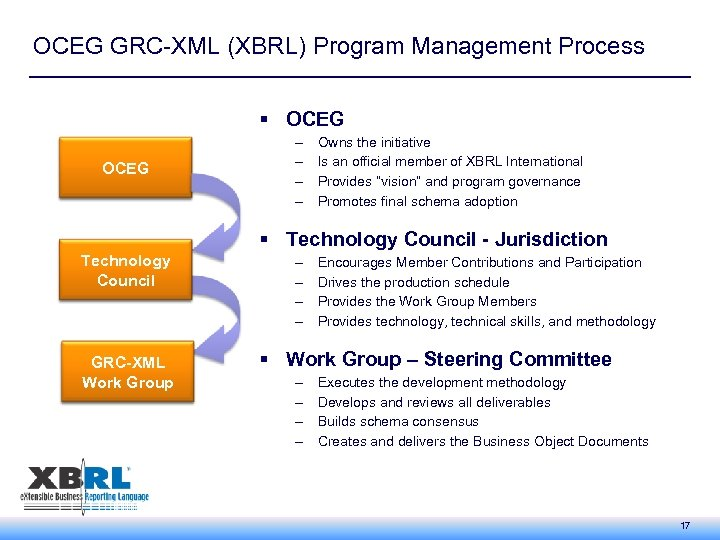 OCEG GRC-XML (XBRL) Program Management Process § OCEG – – Owns the initiative Is