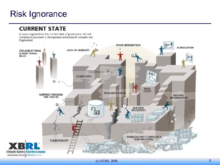 Risk Ignorance (c) OCEG, 2008 5