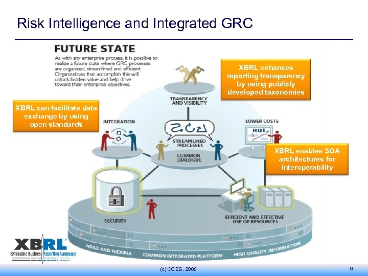 Risk Intelligence and Integrated GRC XBRL enhances reporting transparency by using publicly developed taxonomies