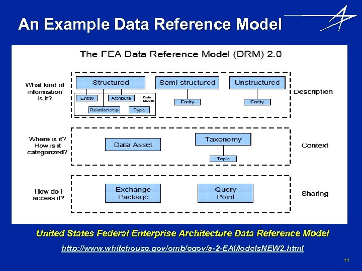 An Example Data Reference Model United States Federal Enterprise Architecture Data Reference Model http: