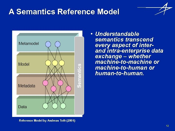 Semantics A Semantics Reference Model • Understandable semantics transcend every aspect of interand intra-enterprise