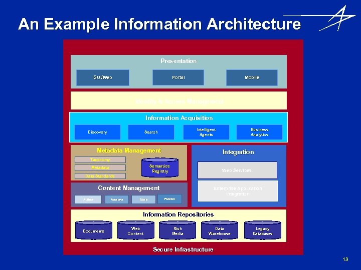 An Example Information Architecture Presentation Portal GUI/Web Mobile Identity & Access Management Information Acquisition