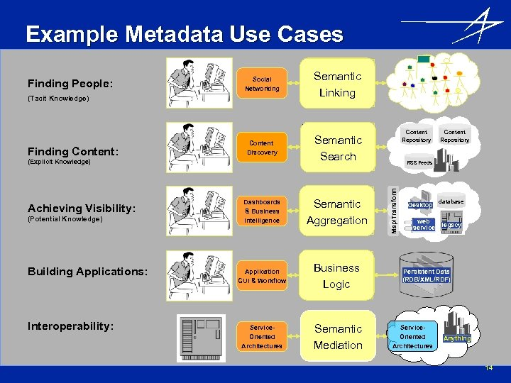 Example Metadata Use Cases Social Networking (Tacit Knowledge) Finding Content: Content Discovery (Explicit Knowledge)