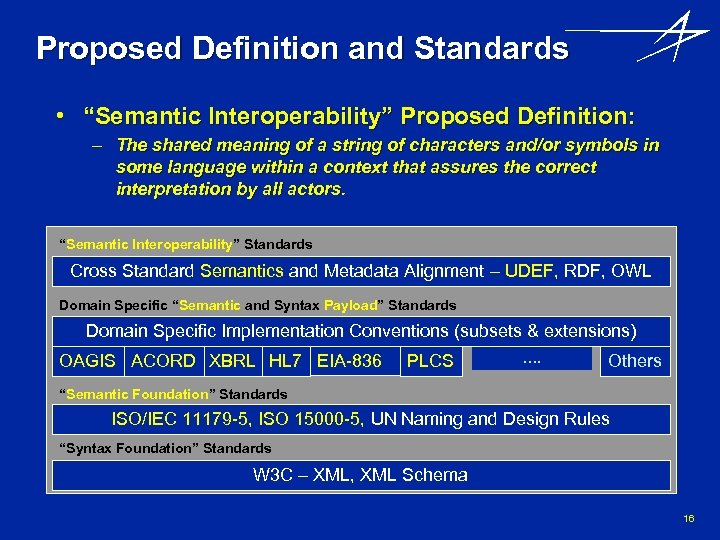 """Proposed Definition and Standards • """"Semantic Interoperability"""" Proposed Definition: – The shared meaning of"""