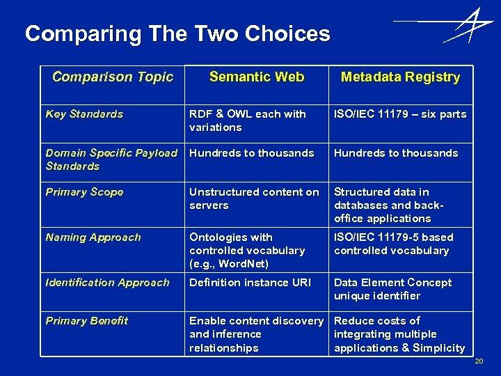 Comparing The Two Choices Comparison Topic Semantic Web Metadata Registry Key Standards RDF &