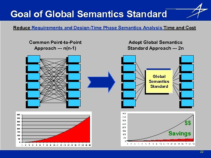 Goal of Global Semantics Standard Reduce Requirements and Design-Time Phase Semantics Analysis Time and