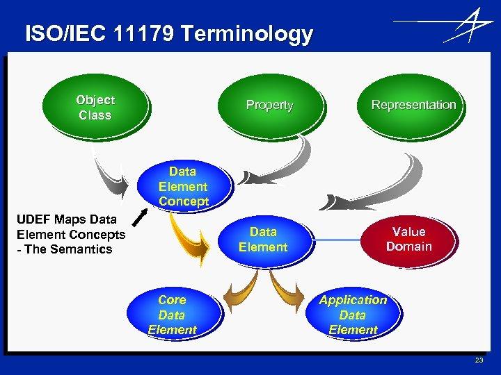 ISO/IEC 11179 Terminology Object Class Property Representation Data Element Concept UDEF Maps Data Element