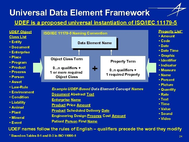 Universal Data Element Framework UDEF is a proposed universal instantiation of ISO/IEC 11179 -5