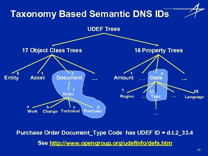 Taxonomy Based Semantic DNS IDs UDEF Trees 17 Object Class Trees 0 Entity 1