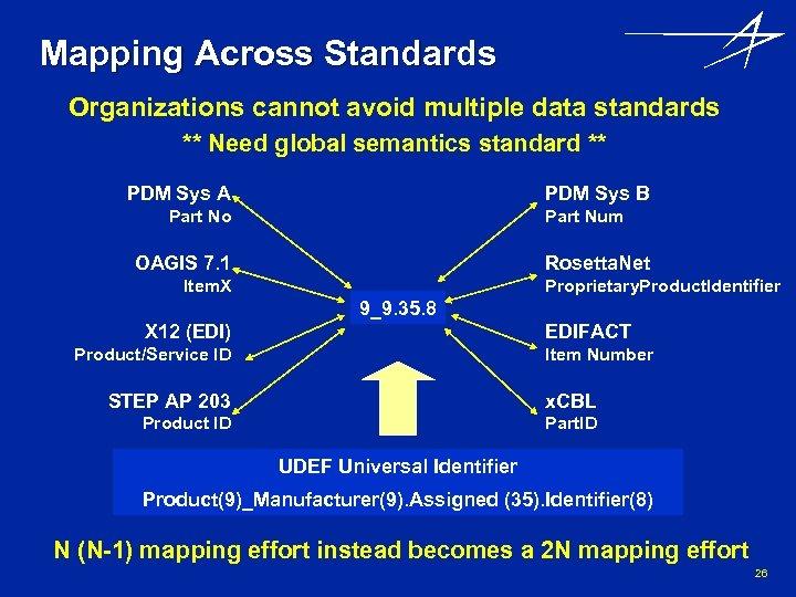 Mapping Across Standards Organizations cannot avoid multiple data standards ** Need global semantics standard