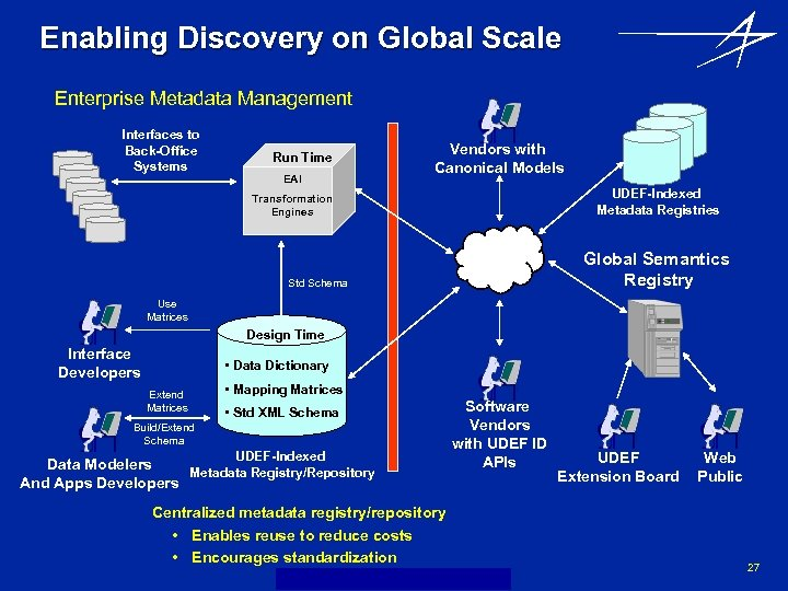 Enabling Discovery on Global Scale Enterprise Metadata Management Interfaces to Back-Office Systems Run Time