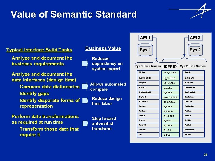 Value of Semantic Standard API 1 Typical Interface Build Tasks • Analyze and document