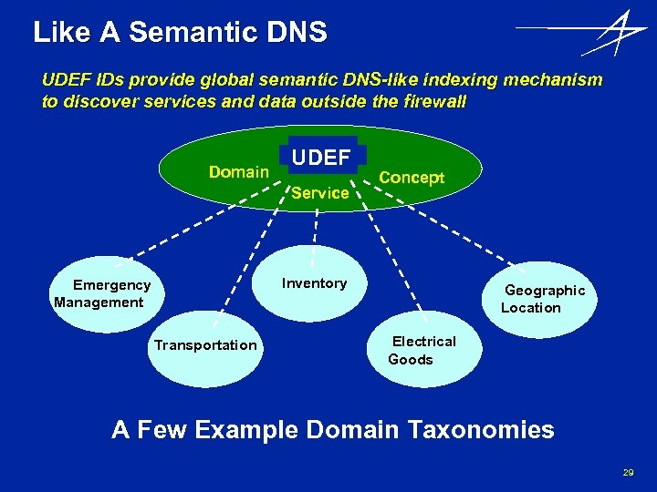 Like A Semantic DNS UDEF IDs provide global semantic DNS-like indexing mechanism to discover