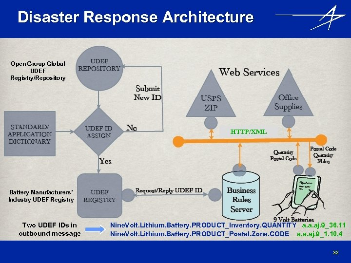 Disaster Response Architecture Open Group Global UDEF Registry/Repository HTTP/XML Battery Manufacturers' Industry UDEF Registry