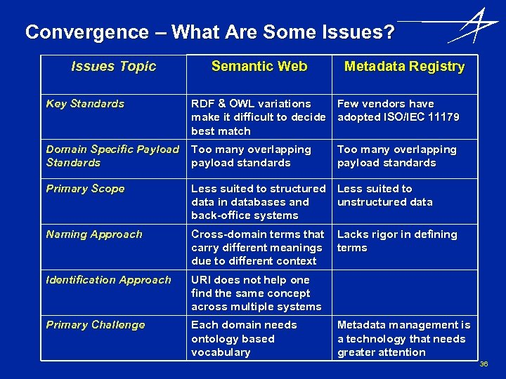 Convergence – What Are Some Issues? Issues Topic Semantic Web Metadata Registry Key Standards