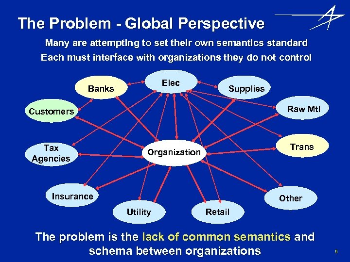 The Problem - Global Perspective Many are attempting to set their own semantics standard