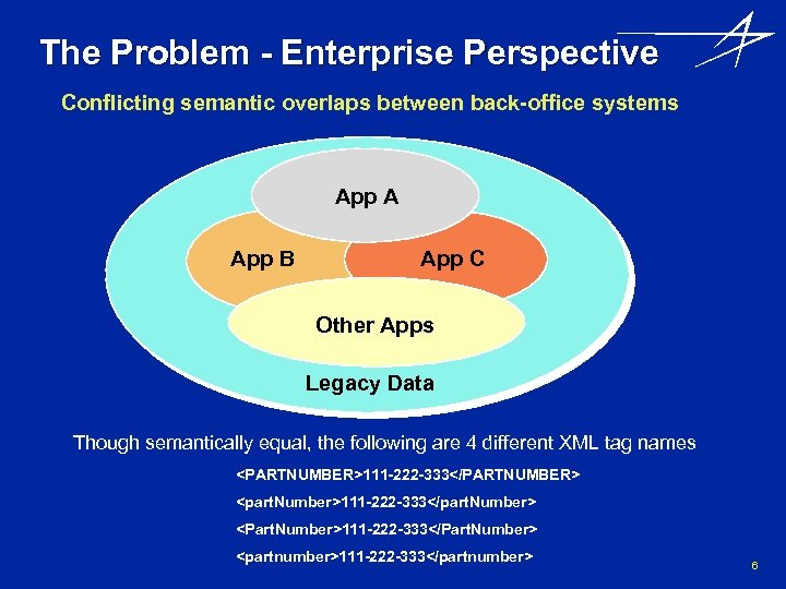 The Problem - Enterprise Perspective Conflicting semantic overlaps between back-office systems App A App