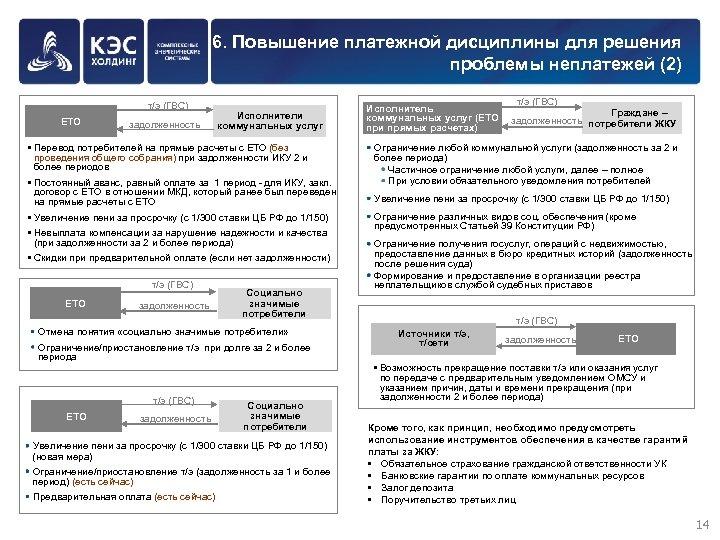 6. Повышение платежной дисциплины для решения проблемы неплатежей (2) т/э (ГВС) ЕТО задолженность Исполнители