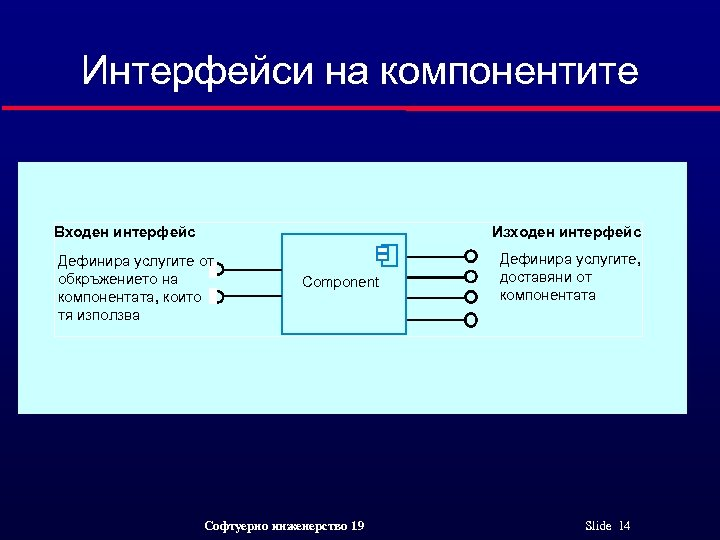 Интерфейси на компонентите Входен интерфейс Изходен интерфейс Дефинира услугите от обкръжението на компонентата, които