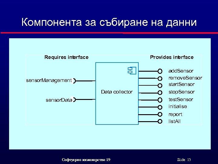 Компонента за събиране на данни Requires int erface Provides int rface e sensor. Management