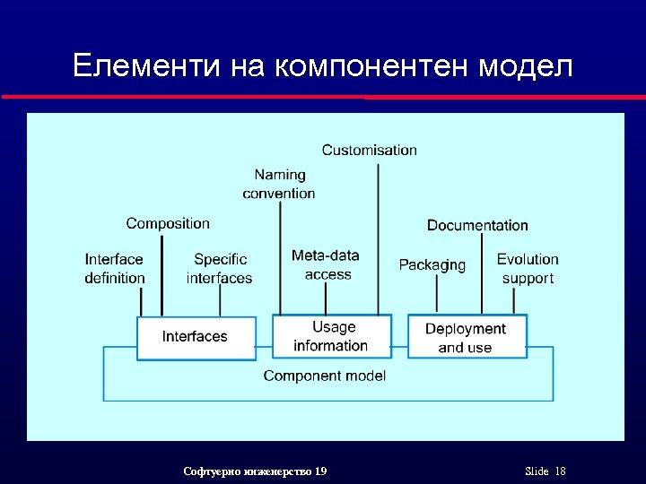 Елементи на компонентен модел Софтуерно инженерство 19 Slide 18