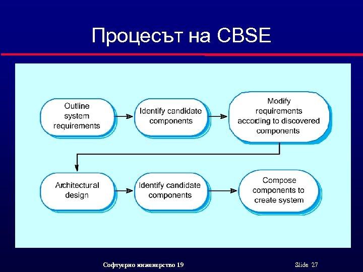 Процесът на CBSE Софтуерно инженерство 19 Slide 27