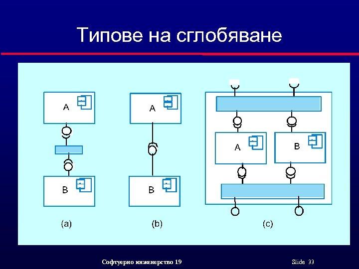 Типове на сглобяване Софтуерно инженерство 19 Slide 33