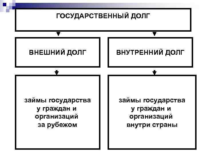 Правовое регулирование государственных внутренних займов