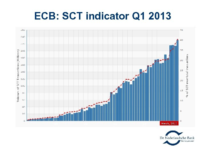 ECB: SCT indicator Q 1 2013