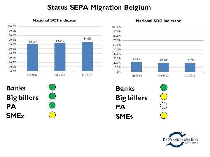 Status SEPA Migration Belgium Banks Big billers PA SMEs 16