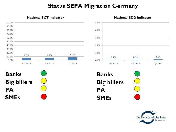 Germany Banks Big billers PA SMEs Status SEPA Migration Germany Banks Big billers PA