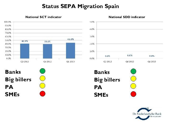Spain Banks Big billers PA SMEs Status SEPA Migration Spain Banks Big billers PA