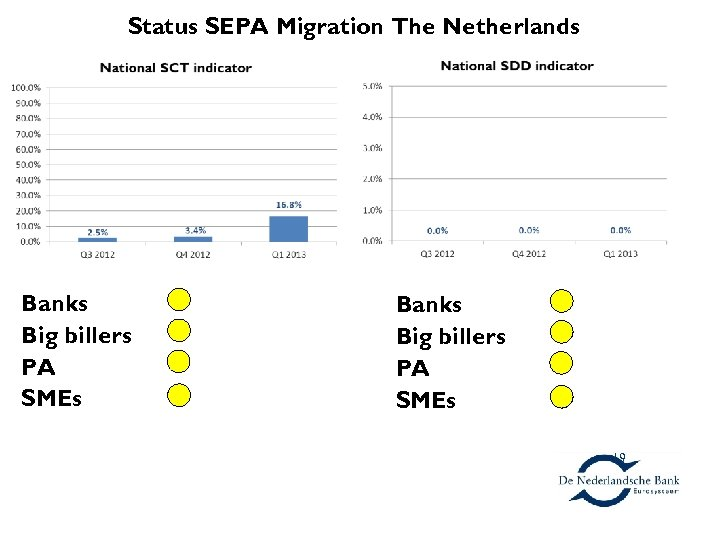 The Netherlands SEPA Migration The Netherlands Status Banks Big billers PA SMEs 19