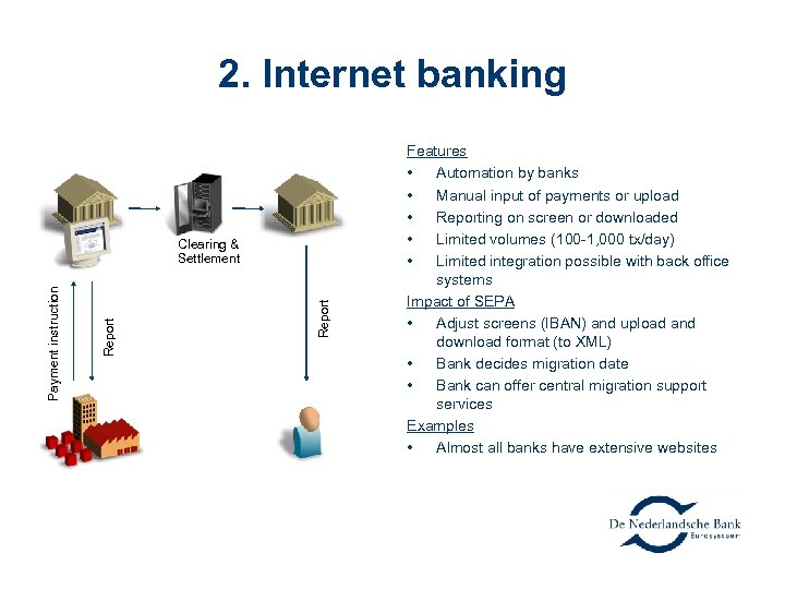 2. Internet banking Report Payment instruction Clearing & Settlement Features • Automation by banks