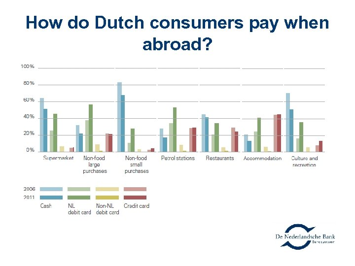 How do Dutch consumers pay when abroad?